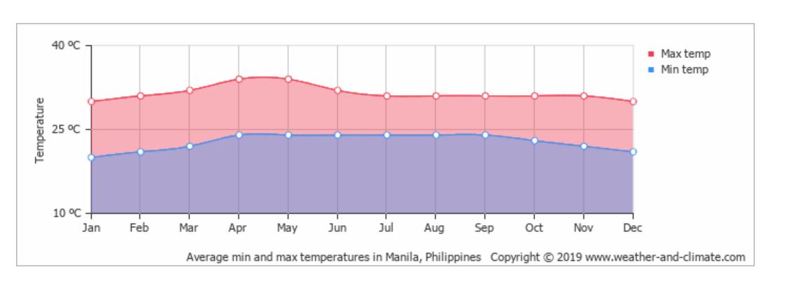 年間最高気温・最低気温グラフ