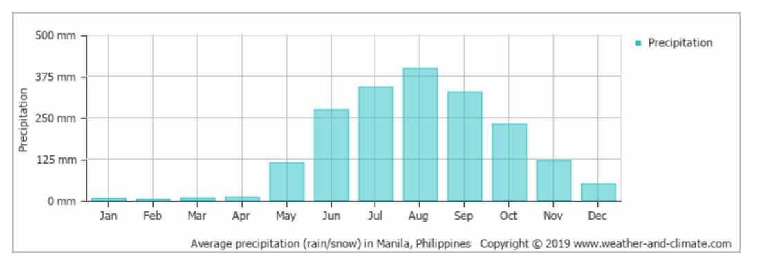 年間降水量グラフ